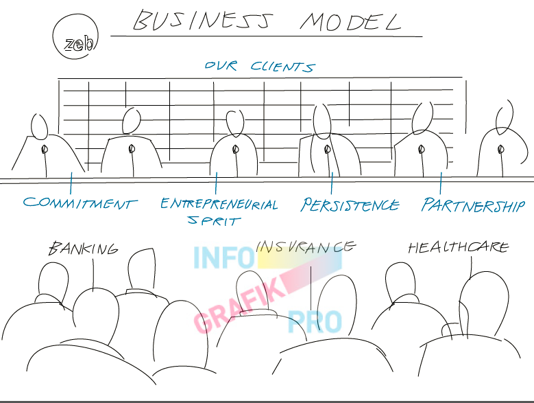 Infografik Scribble ZEB Business Model