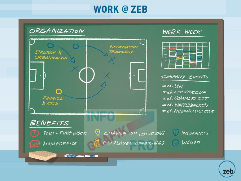 Инфографика Work at ZEB