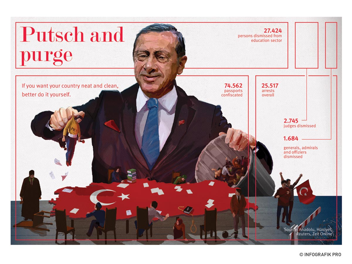 Infographic Putsch and purge in Turkey