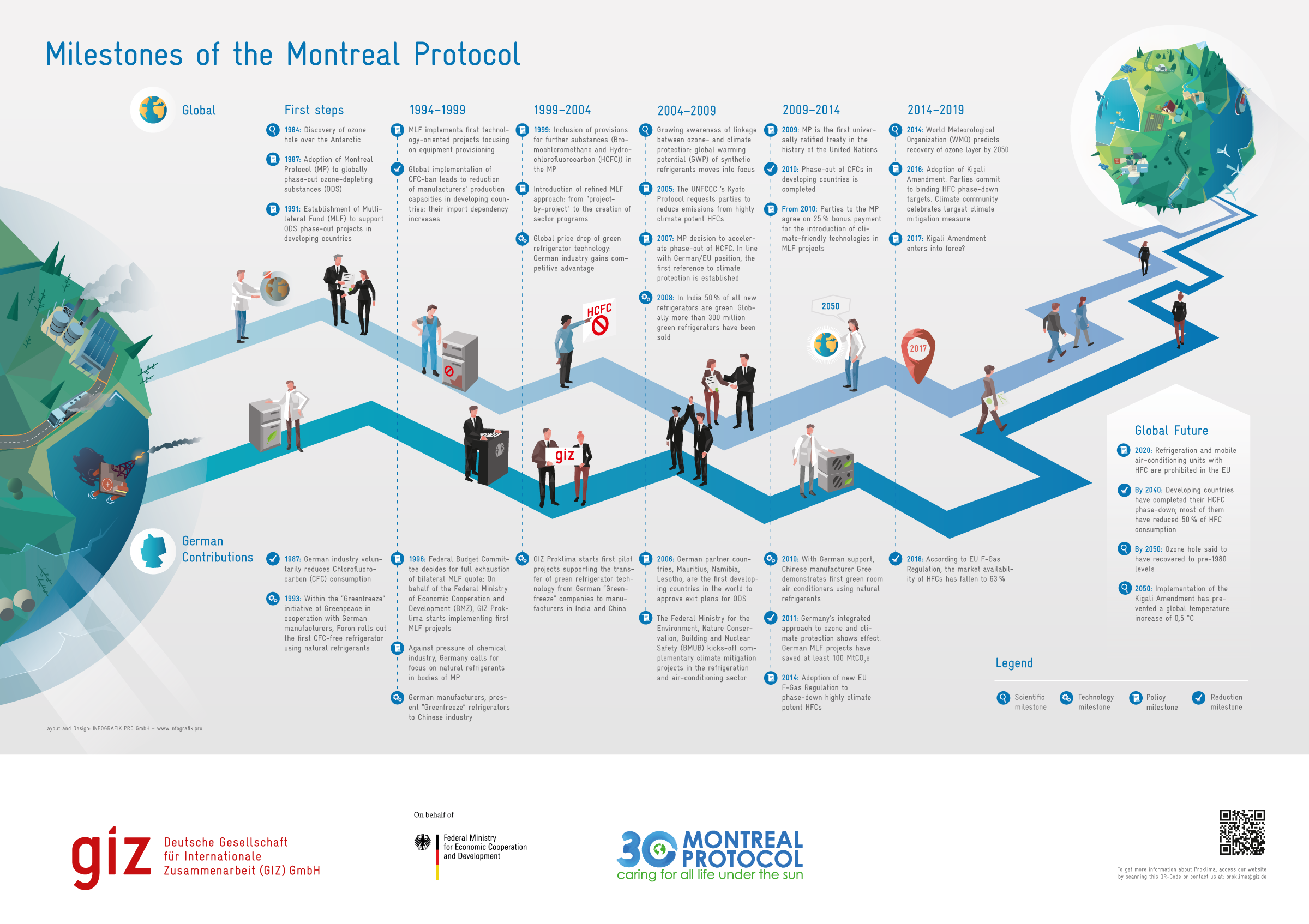 infographic milestones of the montreal protocol infographic agency