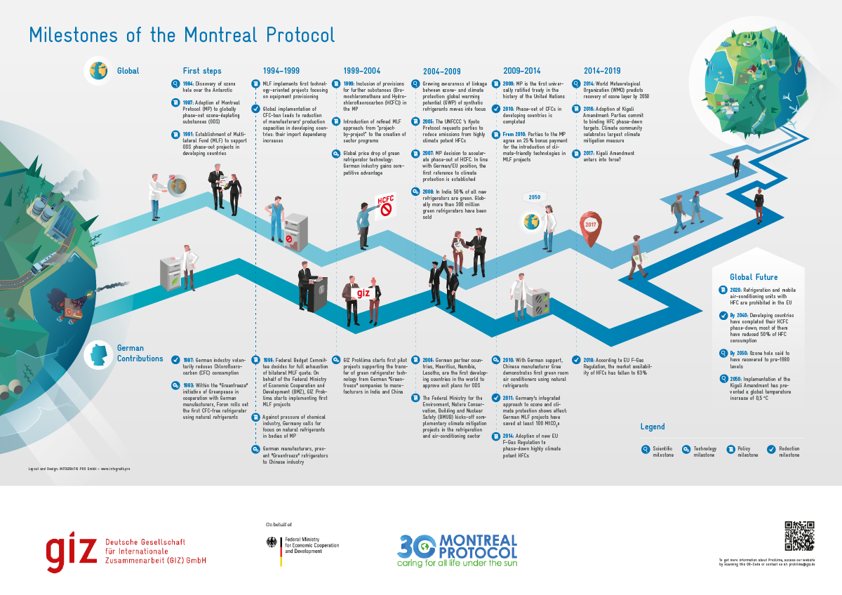 Infographic Milestones of the Montreal Protocol