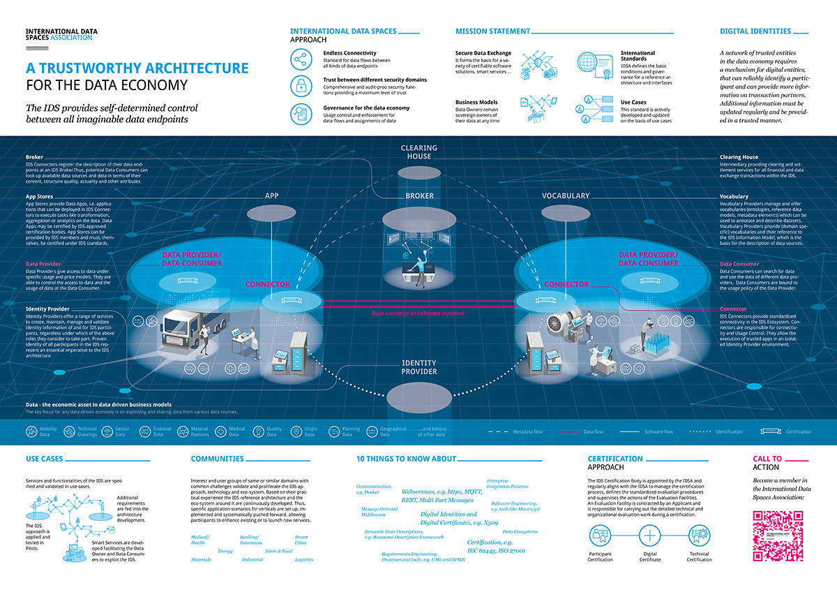 Infographic poster for The International Data Spaces Association