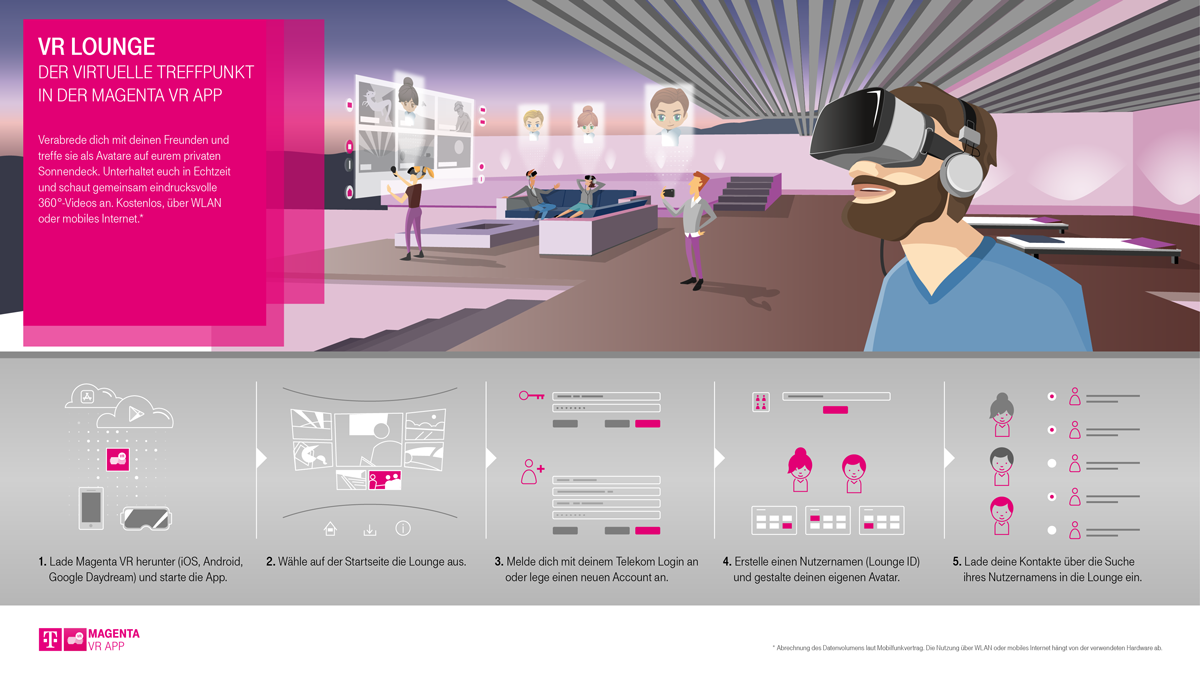 Information graphic for Telekom Magenta VR APP Lounge